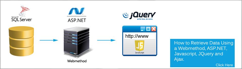 Retrieve Data From a SQL Server Table Into An HTML Page Using A WebMethod, JavaScript, JQuery, AJAX, And ASP.NET.