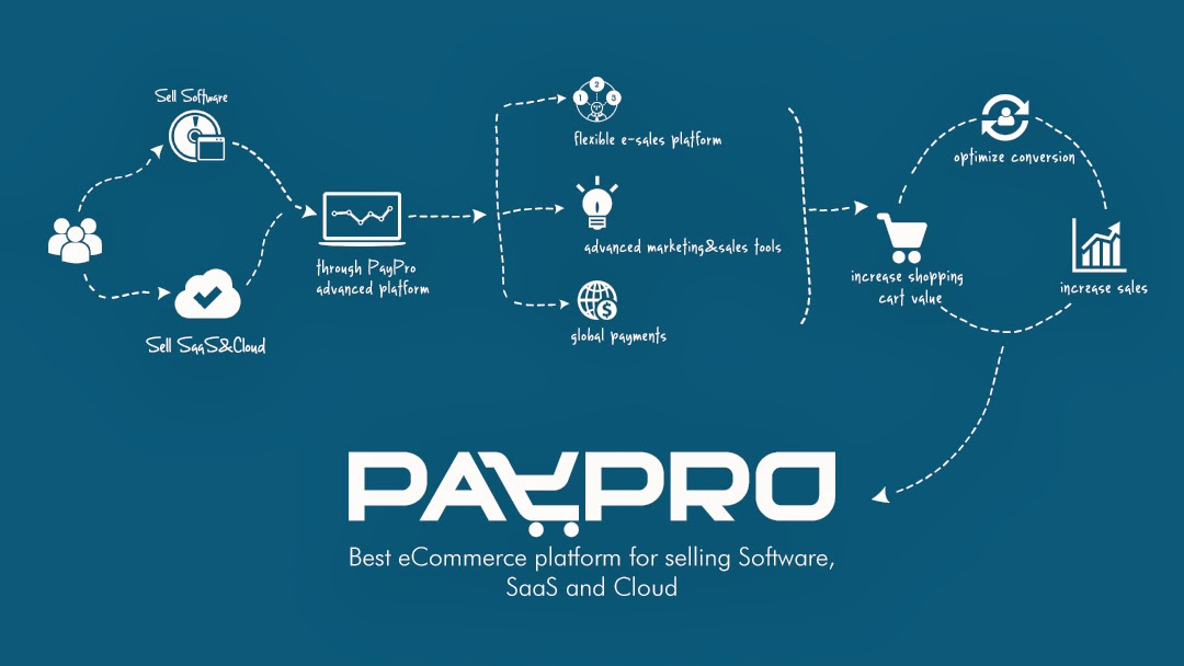 PayPro Global is the best eCommerce platform for selling Software, SaaS and Cloud