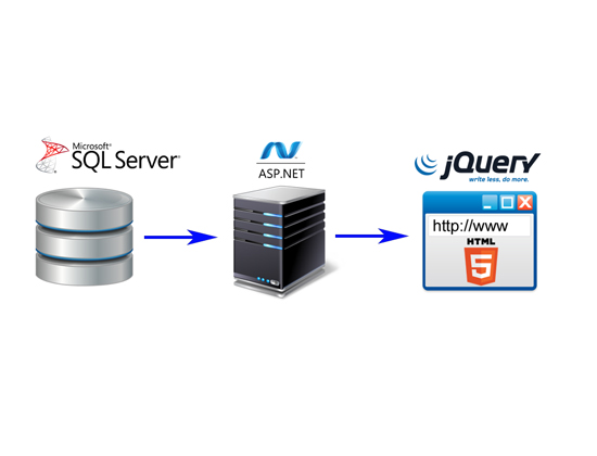 How To Retrieve Data From a SQL Server Table Into An HTML Page Using A WebMethod, JavaScript, JQuery, AJAX, And ASP.NET.